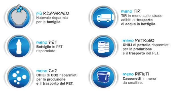 RISPARMIO, Zero PET, Zero Co2, Zero Tir, Zero Petroli, Zero Rifiuti